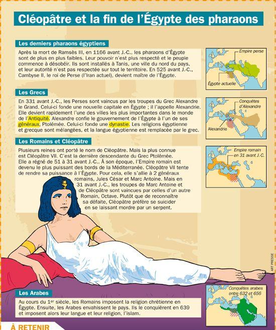 Fiche exposés : Cléopâtre et la fin de l'Egypte des pharaons