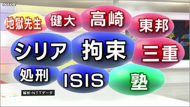 2014.08.18 きょう、多かったのは、シリアで日本人男性がイスラム過激派組織に拘束されたとする映像についてのつぶやきや、夏の全国高校野球に関するつぶやき。 このうち、群馬の高崎健康福祉大高崎高校に関するつぶやきに注目しました。