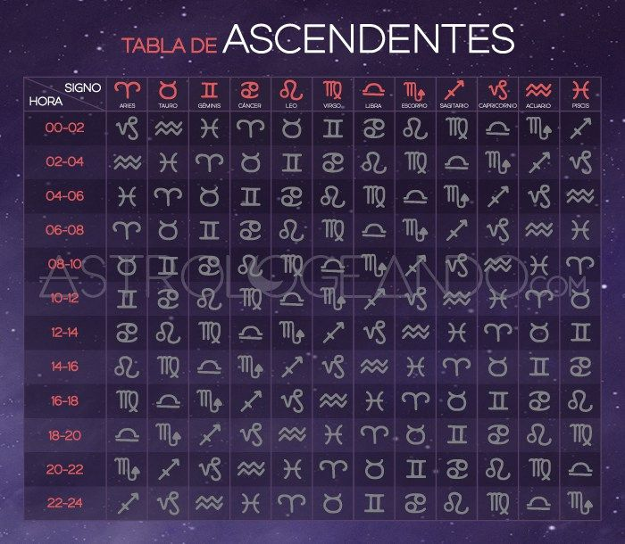 TABLA DE ASCENDENTES #Astrología #Zodiaco #Astrologeando