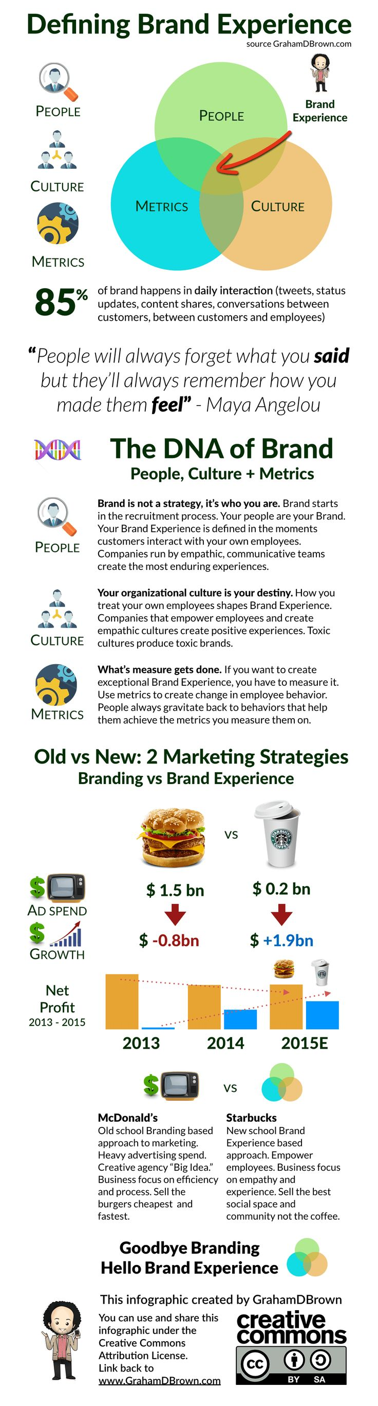 The best way to understand Brand Experience is to visualize it. So here goes - my attempt at a Brand Experience infographic in an easy to see form for you.