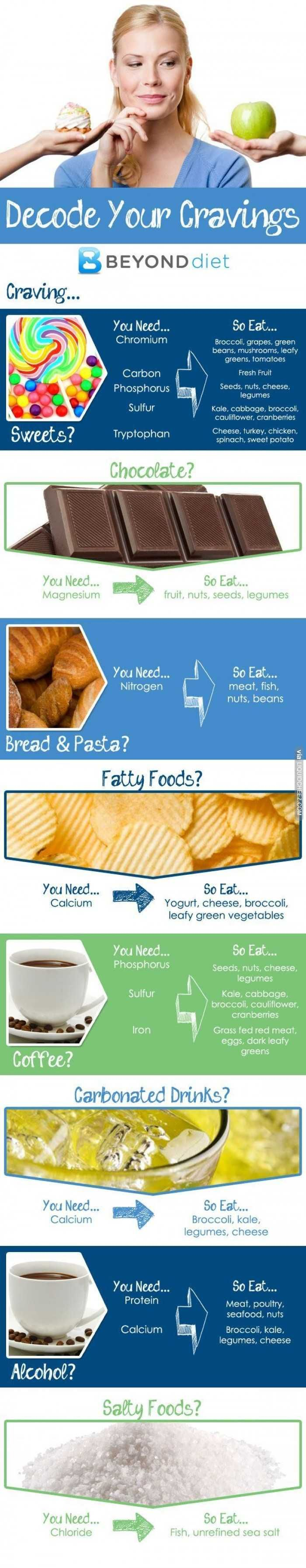 Decode your cravings. Eat healthy
