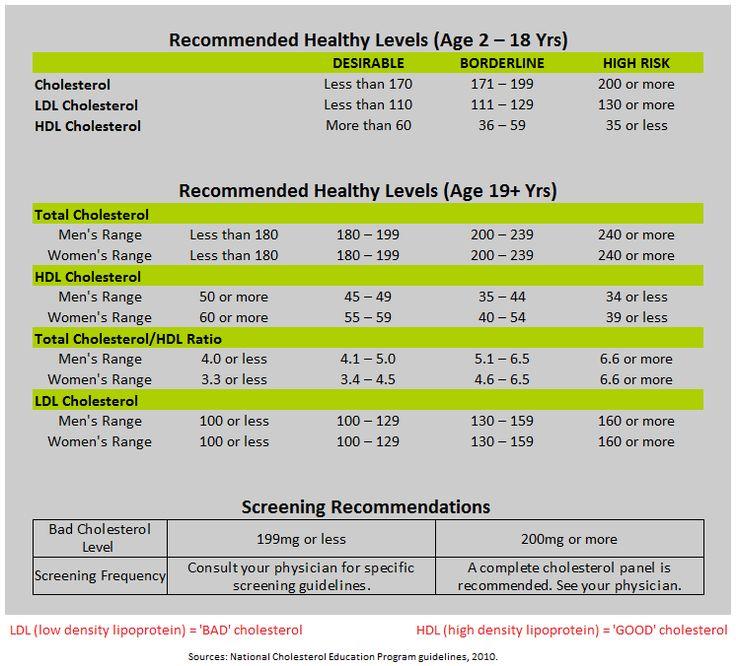 best 25 normal cholesterol level ideas on