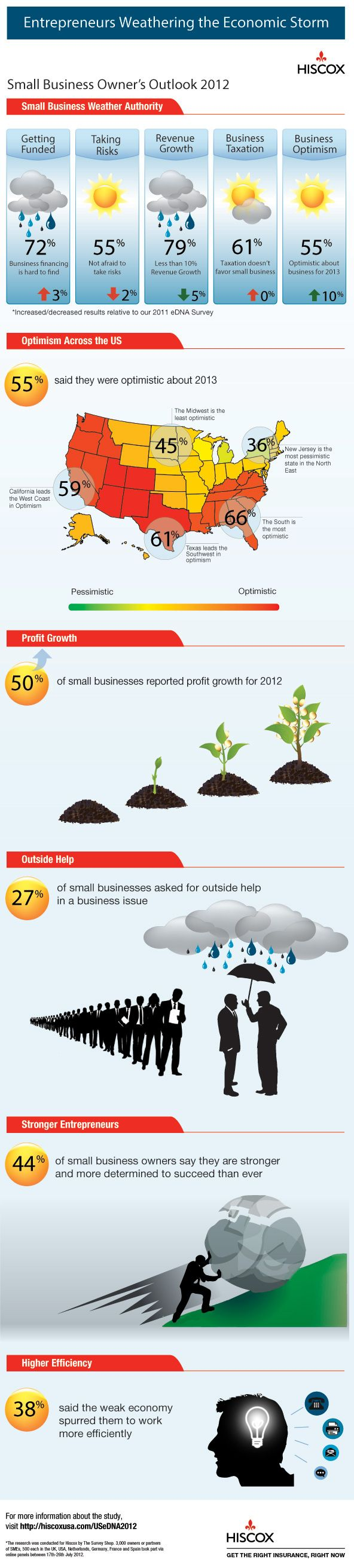 Infographics Hiscox eDNA 2012 Small Businesses and US