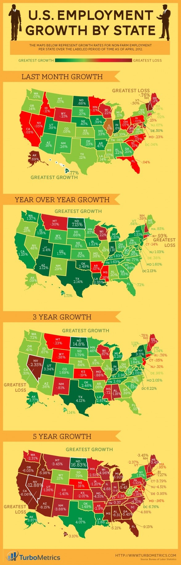 U S Employment Growth By State
