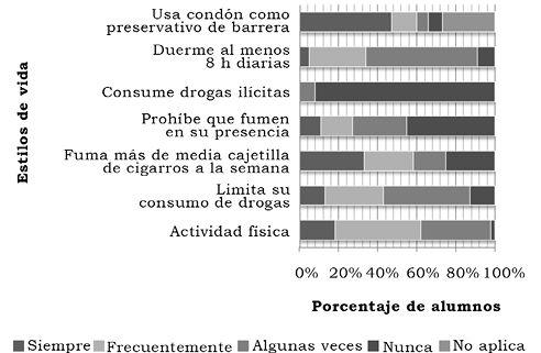 Piña Rodríguez, B. U., Alvarado Gómez, A. K., Deveze Álvarez, M. A., Durán Castro, E., Padilla-Vaca, F. & Mendoza-Macías, C. L. (2015). Evaluación de hábitos de salud e identificación de factores de riesgo en estudiantes de la División de Ciencias Naturales y Exactas (DCNE), unidad Noria Alta, Universidad de Guanajuato, México [Figura 3]. Acta Universitaria, 25(NE-1), 31-38. doi: 10.15174/au.2015.768