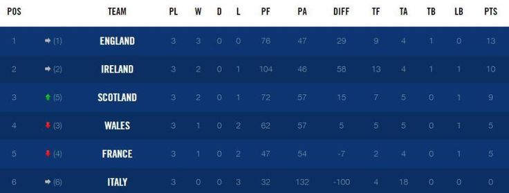 Six Nations: Fixtures table results kick-off times bonus points rule changes TV guide as England Scotland Wales Ireland France and Italy go for title