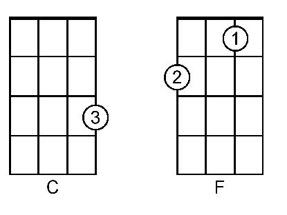 Ukulele ukulele chords b flat : 1000+ images about Ukulele on Pinterest
