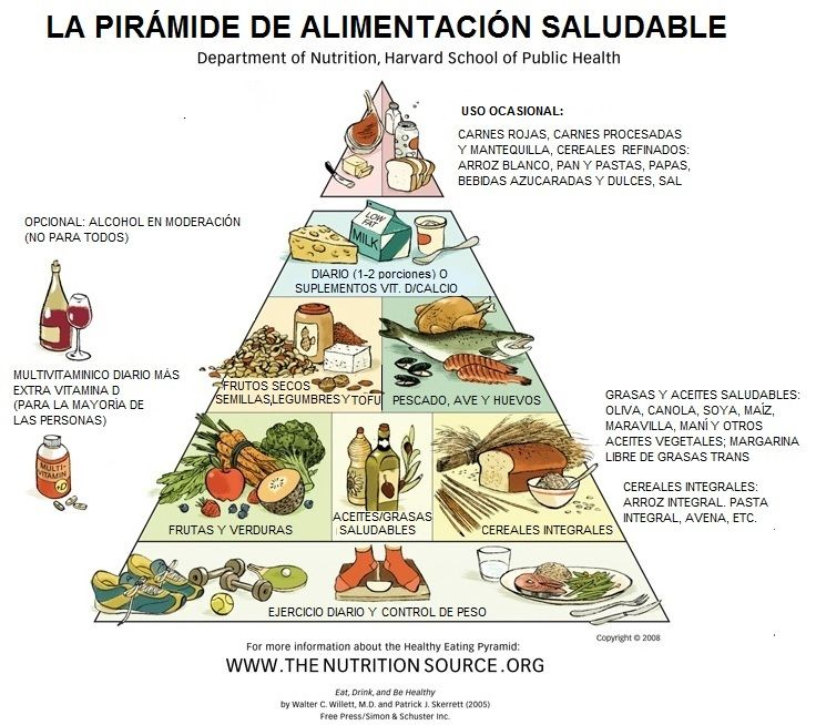 Piramide de alimentacion saludable de Harvard traducida