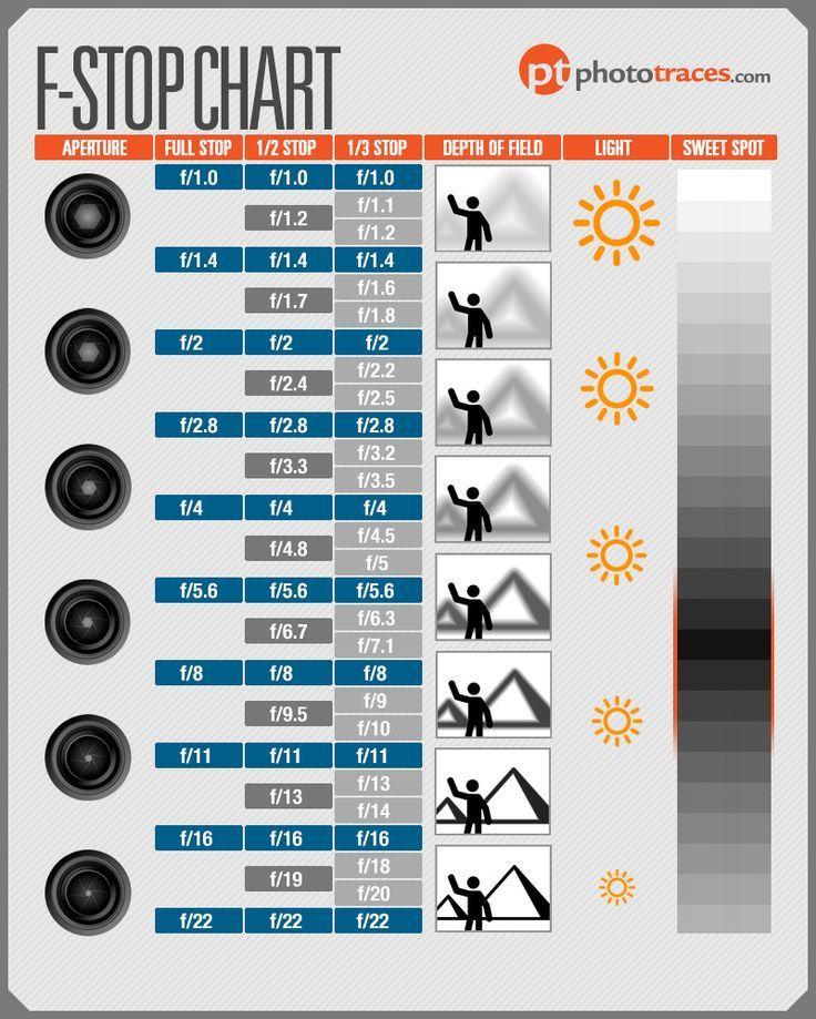 Aperture FStop Chart 1000+ images about Anything