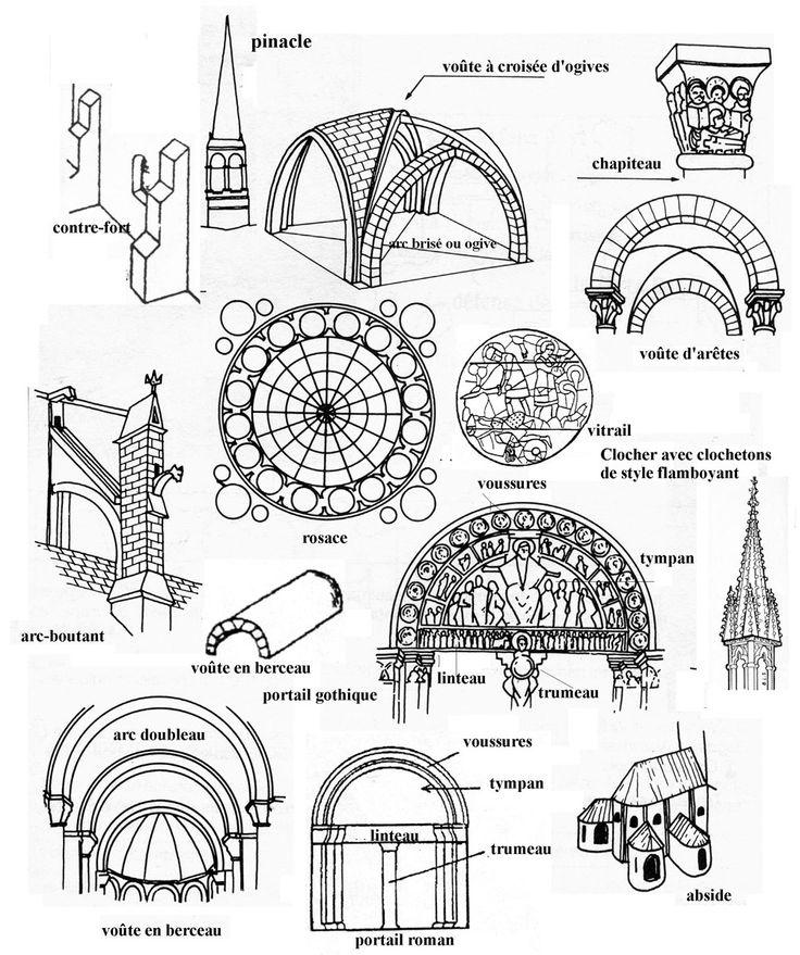 Art roman et gothique