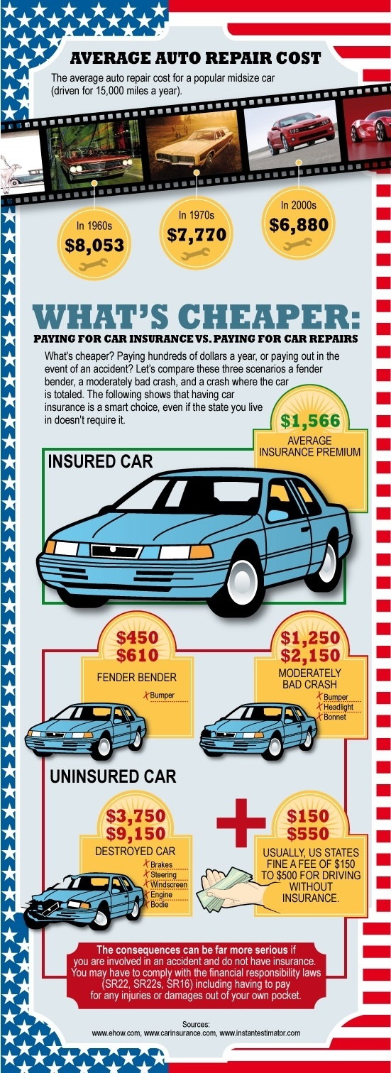 average cost of car insurance with a dui