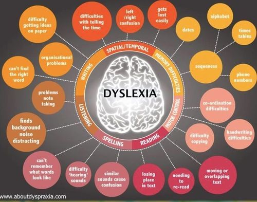 These excellent visuals come from aboutdyspraxia.com (website seems to be down at time of writing) and offer a quick reference for teachers and others to identify signs of the above conditions.