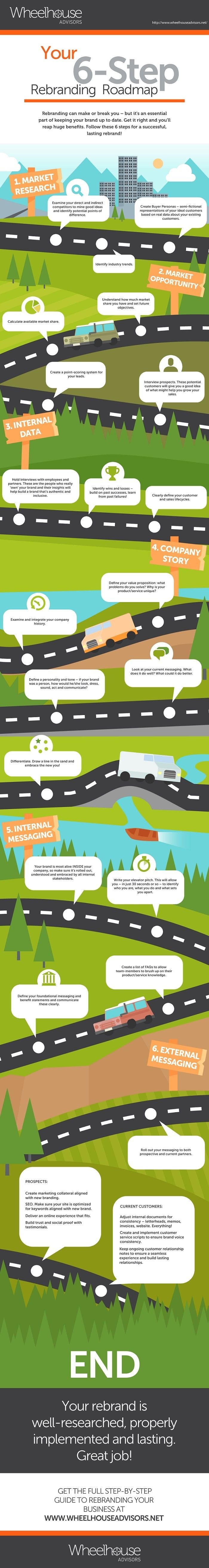 Your 6 steps roadmap to rebranding #infographic #branding