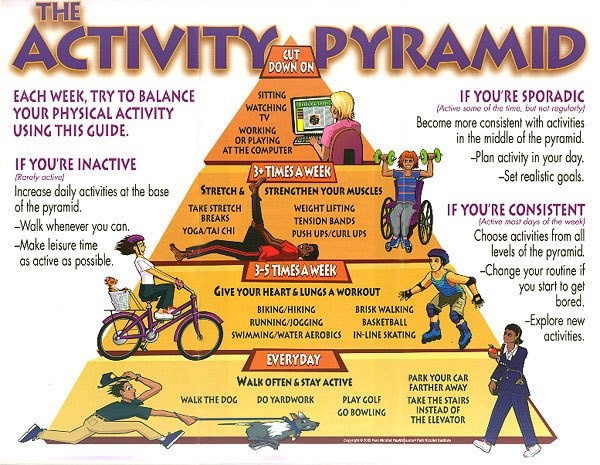 The Physical Activity Pyramid | The Benefits of Exercise ...