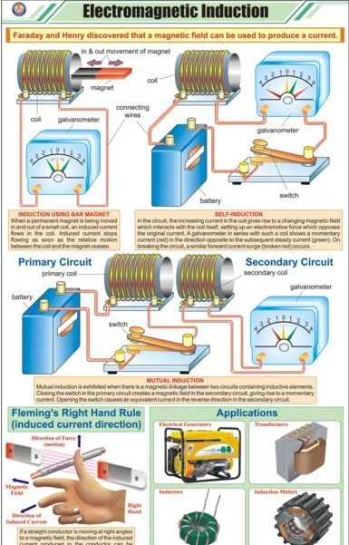 Electromagnetic Induction  https://www.facebook.com/Engineer-Creator-of-The-world-414470518656449