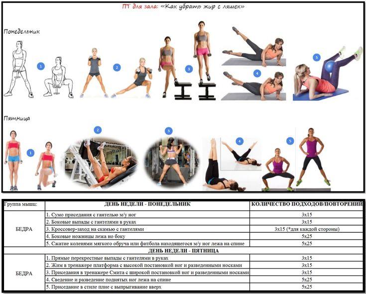 Программа На Тренажерах Чтобы Похудеть. Тренировка для похудения в зале: комплекс упражнений. Программа тренировок для похудения