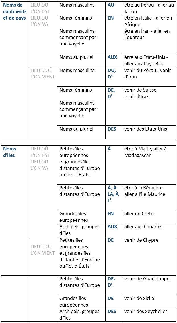 Emploi des prépositions devant les noms géographiques - learn French,preposition,francais,french