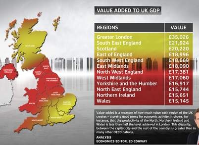 Value added to UK GDP