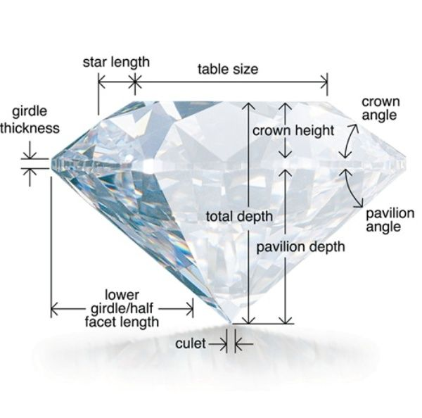 Choosing The Right Diamond:  As you've learned, the cut of a stone is what makes it shine.  Here are the angles that have to be precise in order to have a brilliant stone.