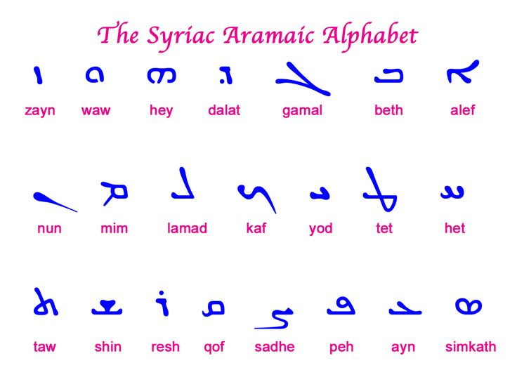 Writing aramaic language wikipedia