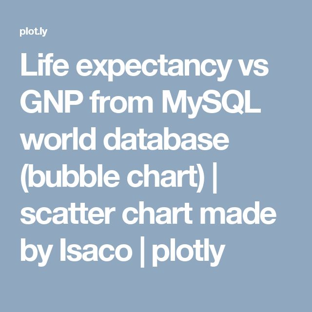 Life expectancy vs GNP from MySQL world database (bubble chart - bubble chart