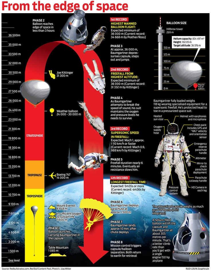 Geronimo! Four neat infographics on Felix Baumgartner's skydive from the edge of space.