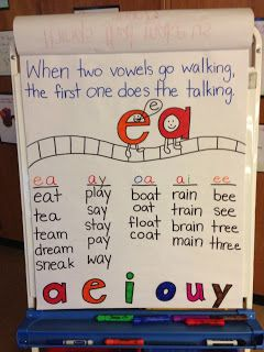 "I would add to the saying ""when two vowels go walking the first one does the talking and USUALLY says its name."" this will give the students the decoding strategy that if the vowel name doesn't work try the short vowel sound... one or the other should handle most words. Also I would put these up on the blackboard while using them but not on the wall."