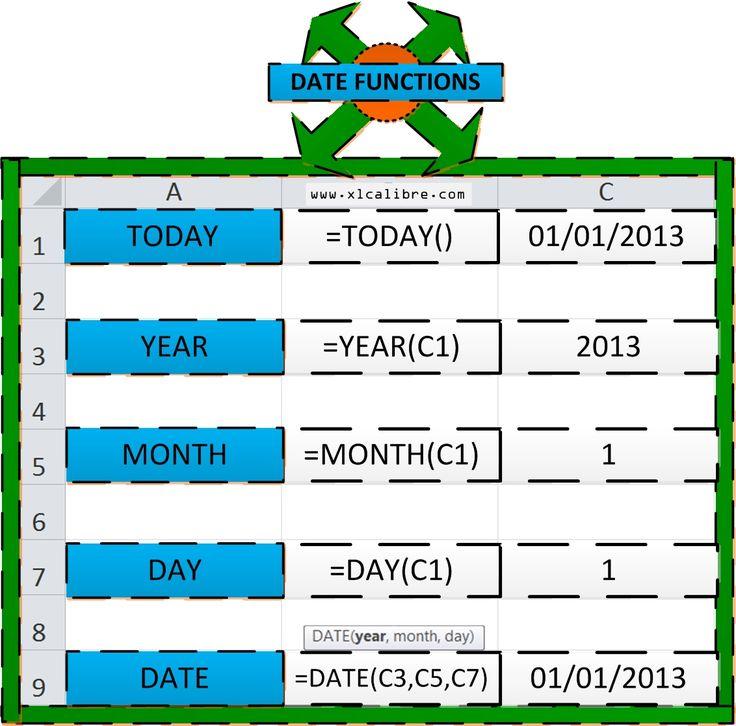Sql get today's date in Australia
