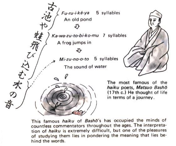 The development of haiku a japanese form of short poems | Custom