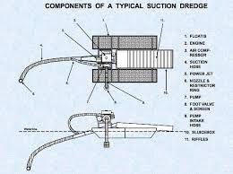 Image result for gold dredge