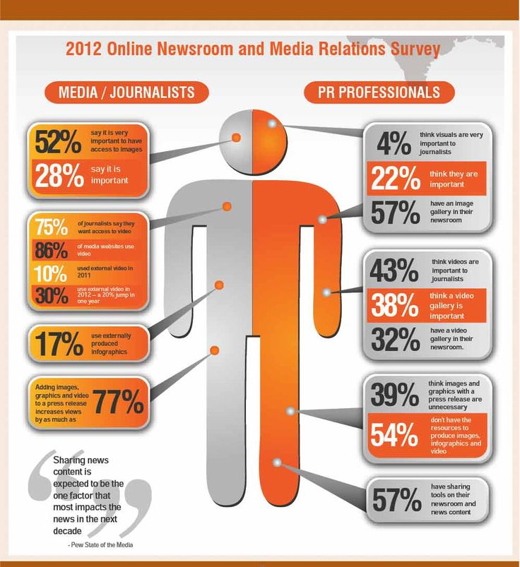 8 best media relations images on Pinterest Career, Carrera and - media relation executive resume