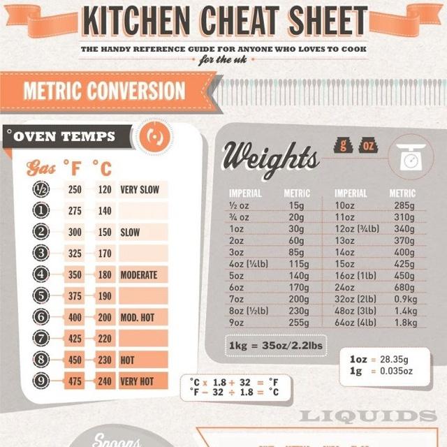 Kitchen Measurement Conversion: Kitchen Cheats - Metric Conversions