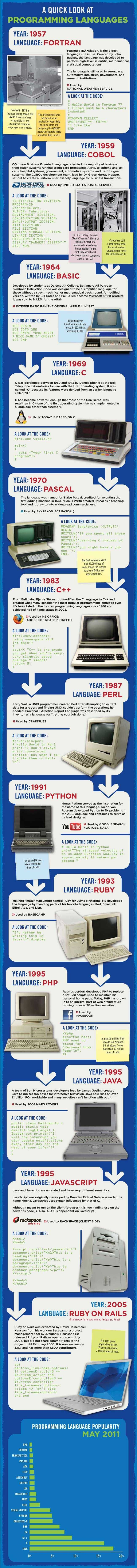 Curious about the programming languages in use all around you? This timeline-style infographic highlights the major programming languages of the last 50 years and where you, indirectly, experience them.