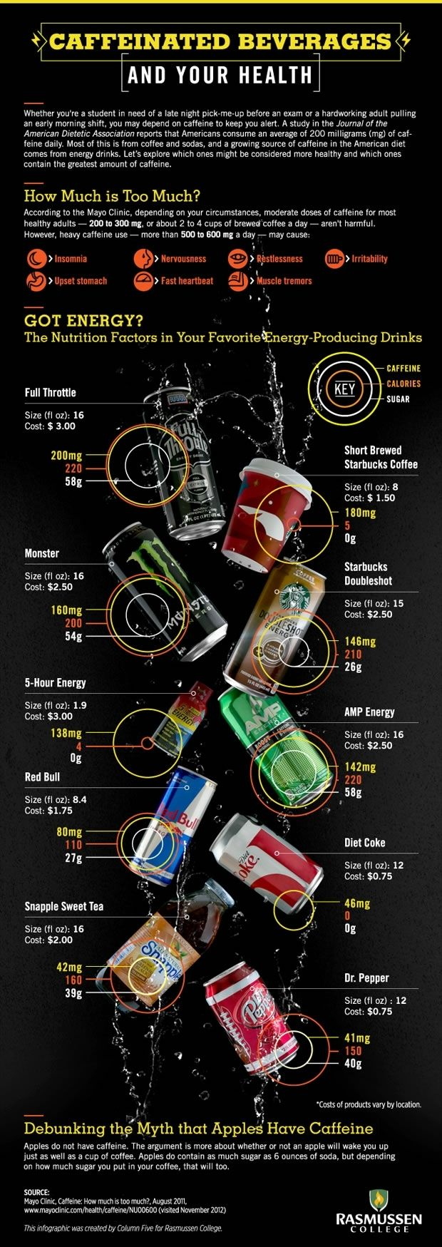 This graphic displays and list the most popular caffeine drinks and their nutrition facts. It also shows how much sugar, caffeine and calories, It makes it easier to notice which drink is the healthiest of the bunch.  http://www.creativebloq.com/graphic-design-tips/information-graphics-1232836
