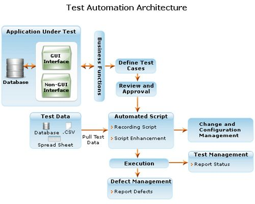 test automation, software testing - Gateway TestLabs Software - configuration management plan template