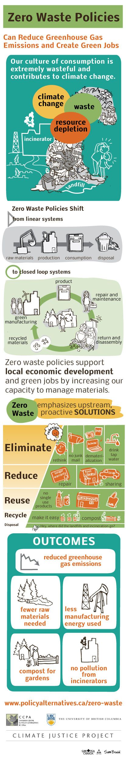 Gift i want to be part of leaving the world: Zero Waste Policies.