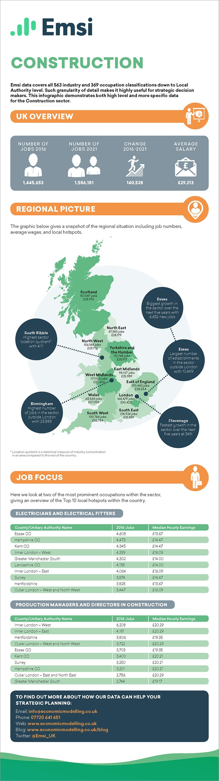 Construction EMSI Career Infographic