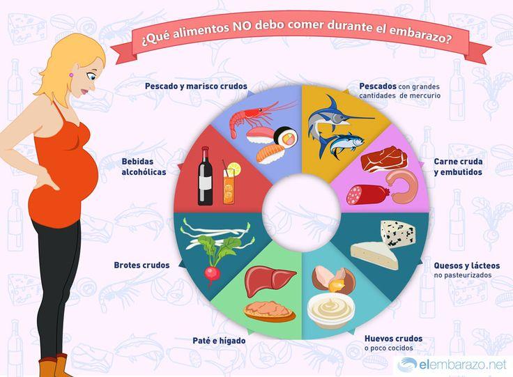 Con esta infografía podrás conocer qué alimentos no están recomendados durante el embarazo. Resuelve tus dudas sobre la alimentación para embarazadas.