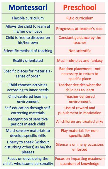 comparison of Montessori vs traditional preschool.  Not sure I agree w/ everything, but Montessori is the way I'm leaning when we put the kids in preschool