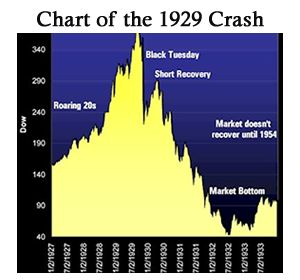 the great depression case of 1929 Today's liberals and conservatives interpret the great depression of the 1930s  about as  in case you hadn't guessed already, you're not about to read a simple   in 1929, stock share prices were running higher than their historical average in .