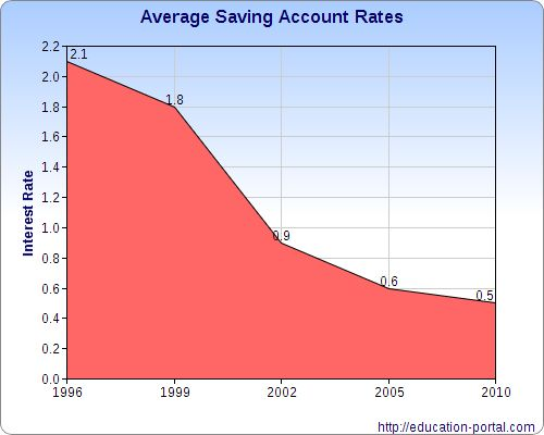 how to get a savings account with bad credit