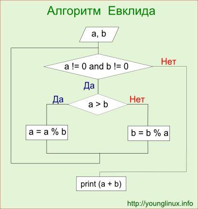 Блок-схема к алгоритму `Алгоритм Евклида`
