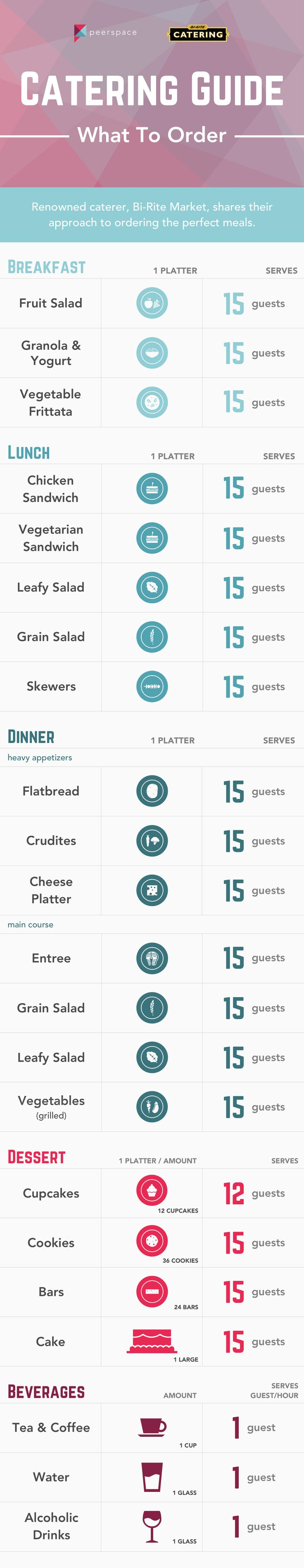 We partnered with Bi-Rite Grocery to develop a simple catering menu template. Use the infographic to quickly figure out what to order for your event.