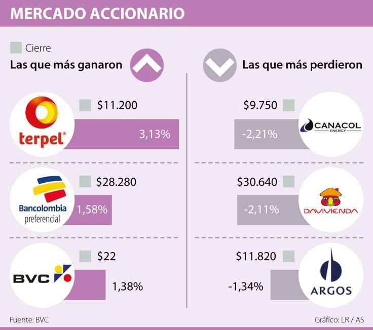 Canacol cayó 2,21% a $9.750, el descenso más importante en la BVC