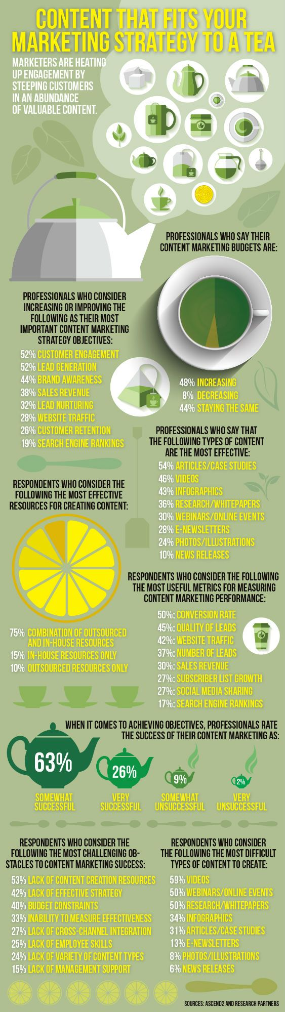 Content That Fits Your Marketing Strategy to a Tea #infographic #ContentMarketing #Marketing