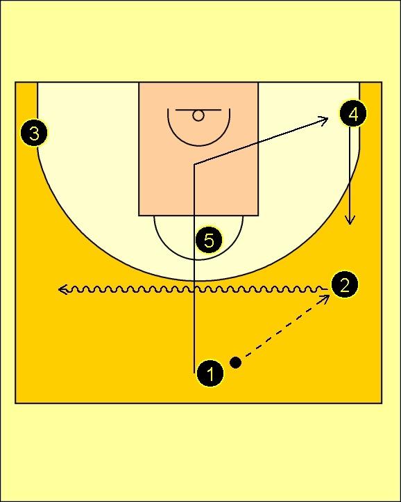 Pick'n'Roll. Baloncesto; táctica y entrenamiento.: Movimiento tres en poste bajo Alba Berlin