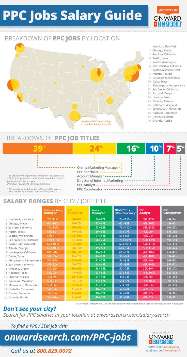 hrhandbook PPC Jobs and Salaries Guide Marketing jobs