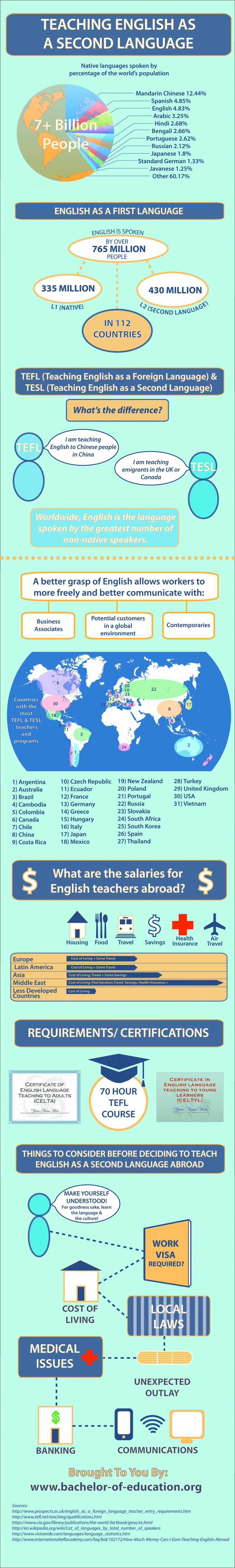 Teaching English as a second language- stats about teaching English in the world.