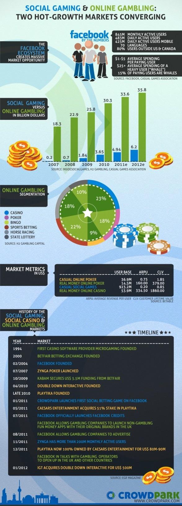 Online Gaming Marketing Plan
