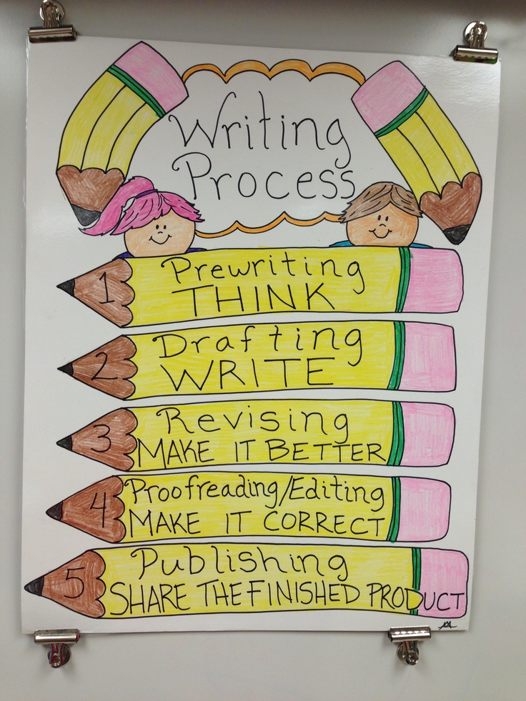 writing process posters A complete set of writing process posters to organize your writing time.